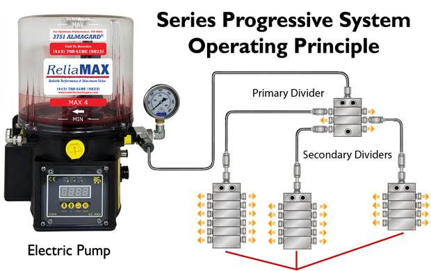 Max-Series_Progressive_Operating-Principal