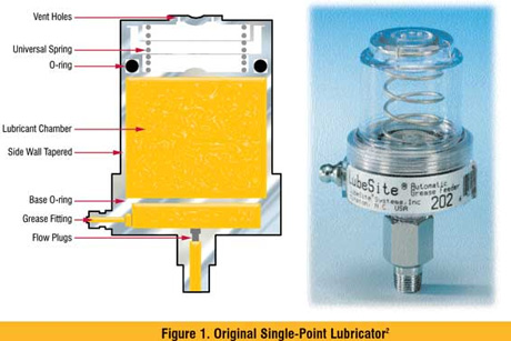 Single-Point Lubricators