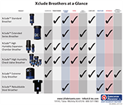 Xclude™ Breathers at a Glance